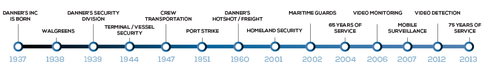 Danner's Security Timeline